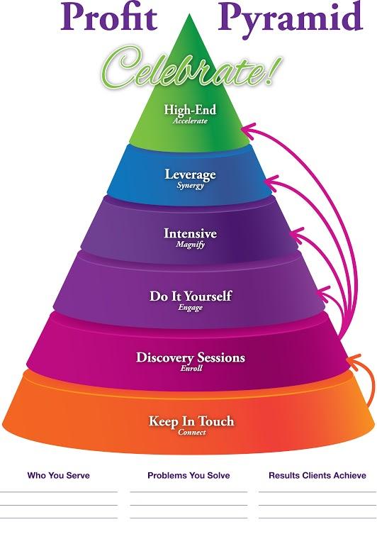 Profit Pyramid
